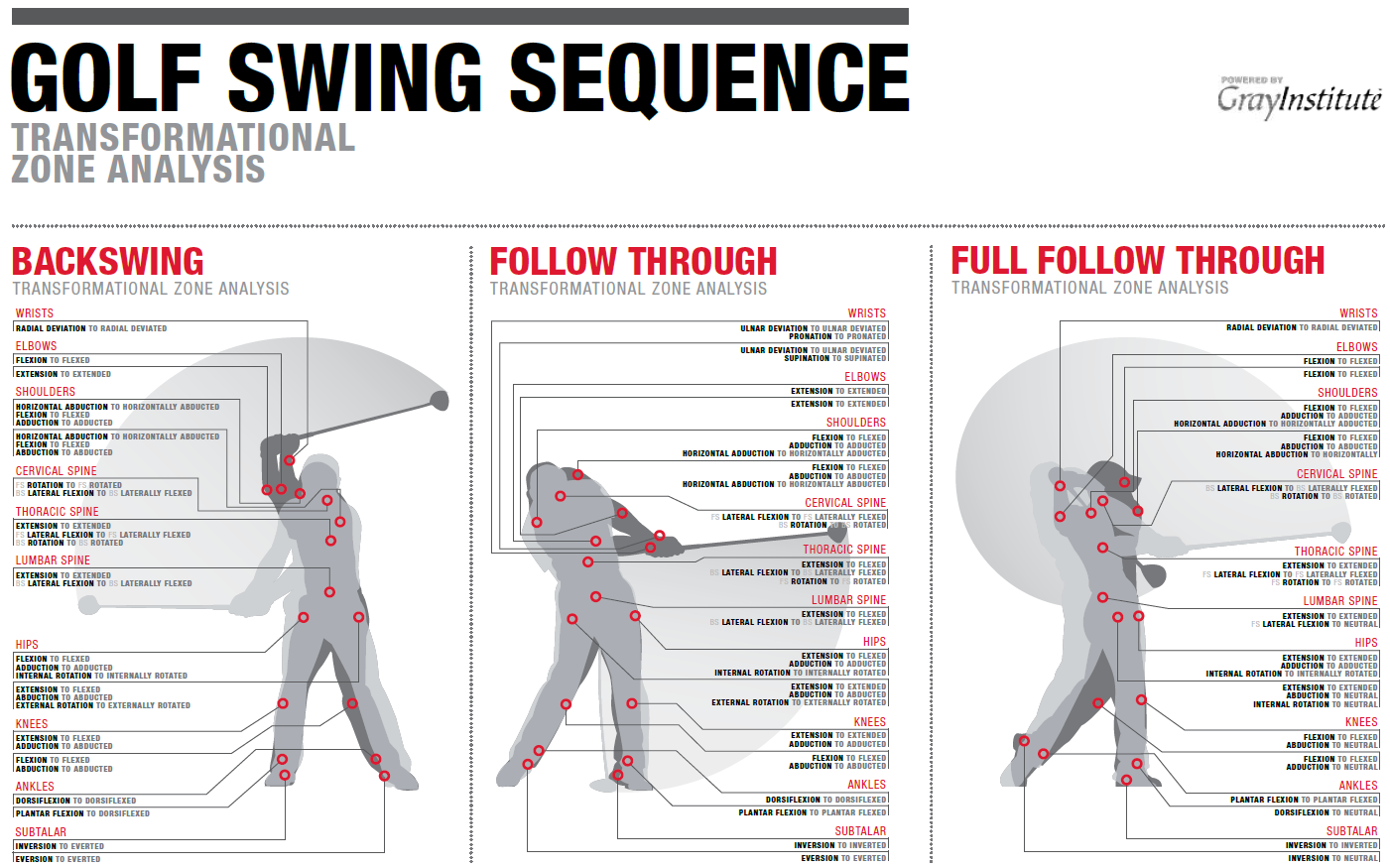 Golf Swing Sequence Measuring Your Golf Swing Sequence